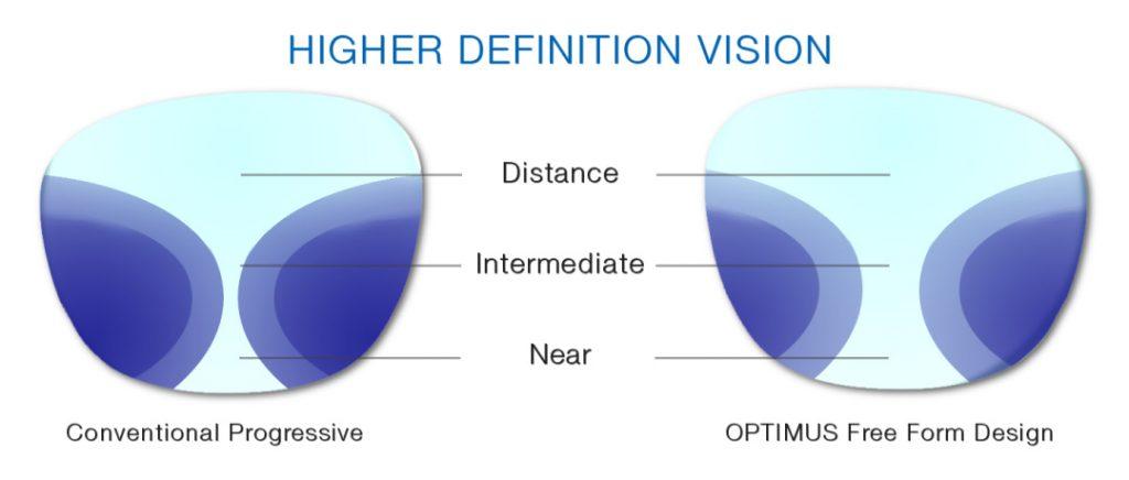 Optimus progressive free form lenses